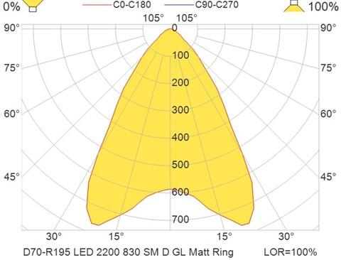 D70-R195 LED 2200 830 SM D GL Matt Ring