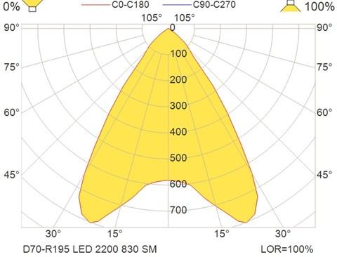 D70-R195 LED 2200 830 SM