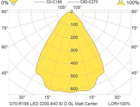 D70-R195 LED 2200 840 SI D GL Matt Center