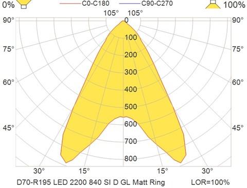 D70-R195 LED 2200 840 SI D GL Matt Ring