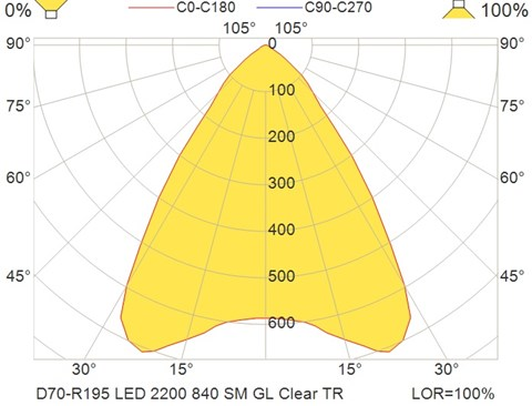 D70-R195 LED 2200 840 SM GL Clear TR