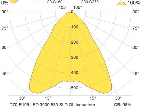 D70-R195 LED 3000 830 SI D GL Icepattern