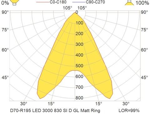 D70-R195 LED 3000 830 SI D GL Matt Ring