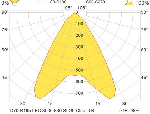 D70-R195 LED 3000 830 SI GL Clear TR