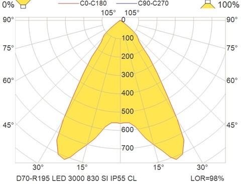 D70-R195 LED 3000 830 SI IP55 CL