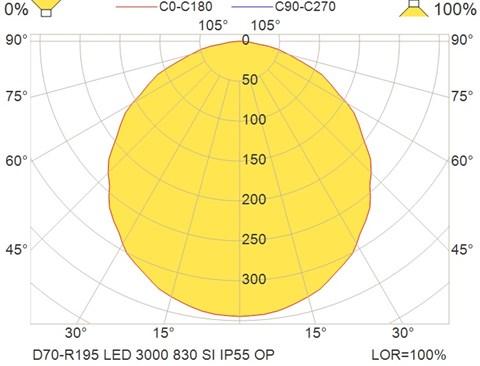 D70-R195 LED 3000 830 SI IP55 OP