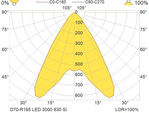 D70-R195 LED 3000 830 SI