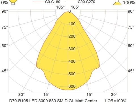D70-R195 LED 3000 830 SM D GL Matt Center