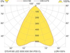 D70-R195 LED 3000 830 SM IP55 CL