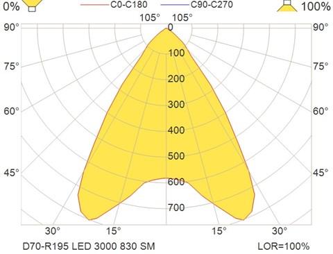 D70-R195 LED 3000 830 SM