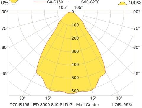 D70-R195 LED 3000 840 SI D GL Matt Center