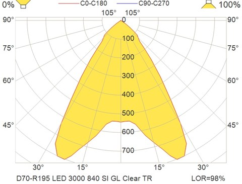 D70-R195 LED 3000 840 SI GL Clear TR