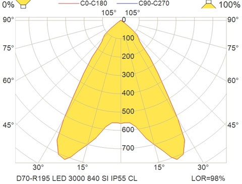 D70-R195 LED 3000 840 SI IP55 CL