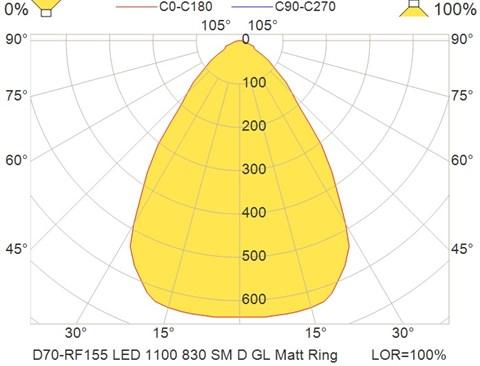 D70-RF155 LED 1100 830 SM D GL Matt Ring