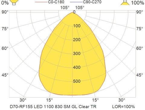 D70-RF155 LED 1100 830 SM GL Clear TR