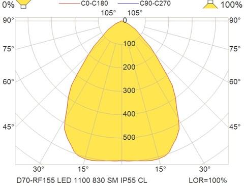 D70-RF155 LED 1100 830 SM IP55 CL