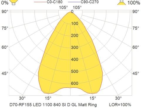 D70-RF155 LED 1100 840 SI D GL Matt Ring