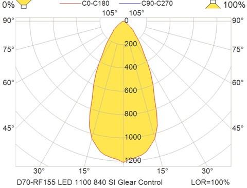 D70-RF155 LED 1100 840 SI Glear Control