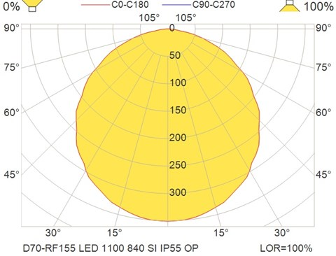 D70-RF155 LED 1100 840 SI IP55 OP