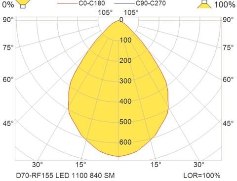 D70-RF155 LED 1100 840 SM