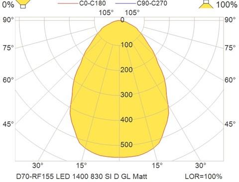 D70-RF155 LED 1400 830 SI D GL Matt