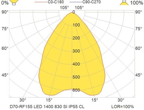 D70-RF155 LED 1400 830 SI IP55 CL