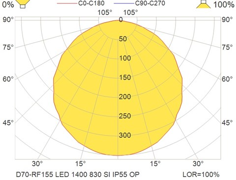 D70-RF155 LED 1400 830 SI IP55 OP