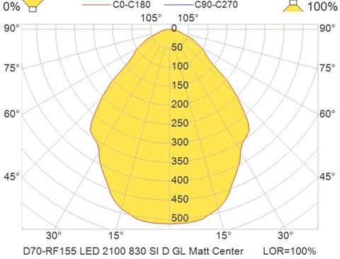 D70-RF155 LED 2100 830 SI D GL Matt Center