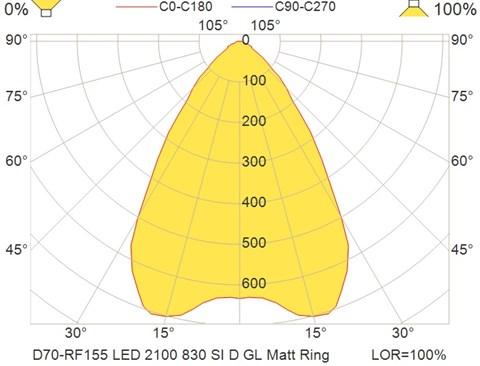 D70-RF155 LED 2100 830 SI D GL Matt Ring