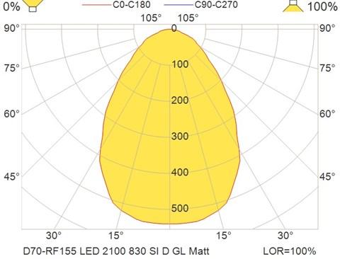 D70-RF155 LED 2100 830 SI D GL Matt