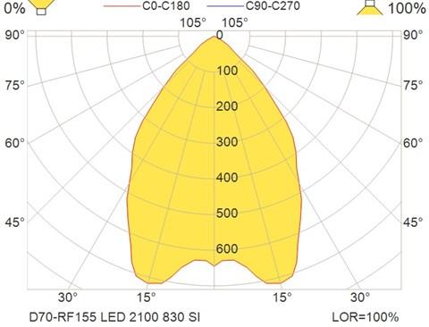 D70-RF155 LED 2100 830 SI