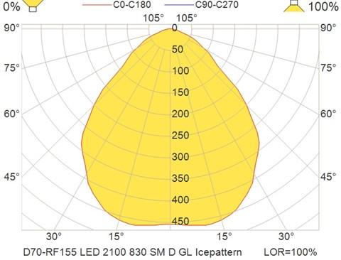 D70-RF155 LED 2100 830 SM D GL Icepattern