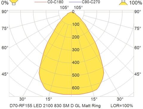 D70-RF155 LED 2100 830 SM D GL Matt Ring