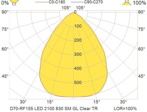 D70-RF155 LED 2100 830 SM GL Clear TR