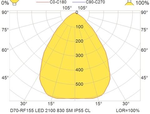 D70-RF155 LED 2100 830 SM IP55 CL