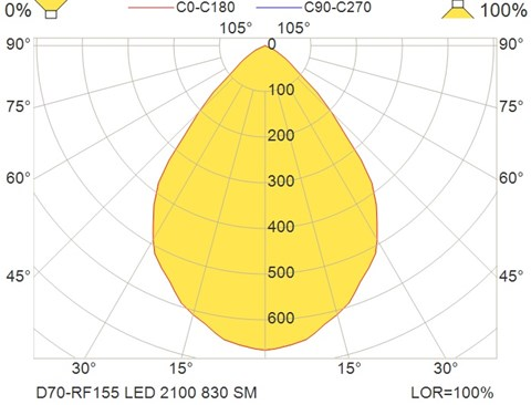 D70-RF155 LED 2100 830 SM
