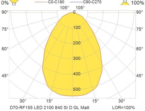 D70-RF155 LED 2100 840 SI D GL Matt