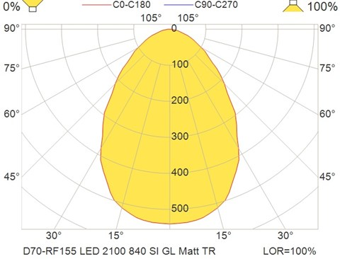 D70-RF155 LED 2100 840 SI GL Matt TR