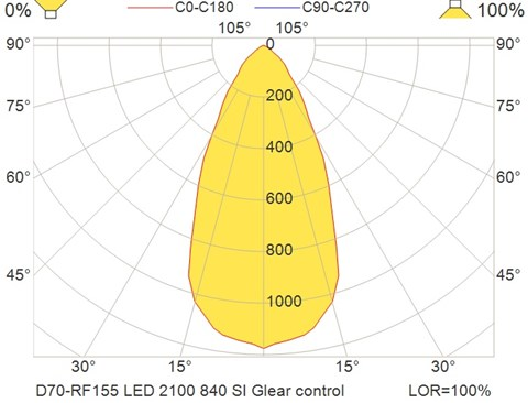 D70-RF155 LED 2100 840 SI Glear control