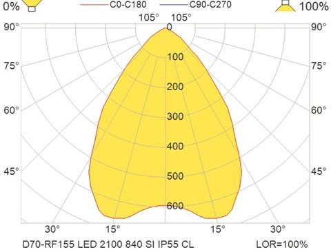 D70-RF155 LED 2100 840 SI IP55 CL