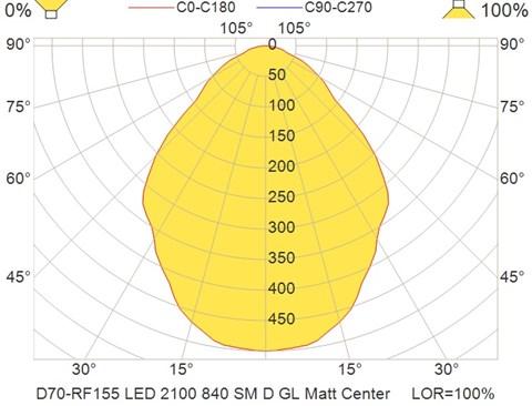D70-RF155 LED 2100 840 SM D GL Matt Center