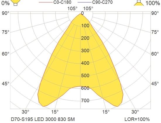D70-S195 LED 3000 830 SM