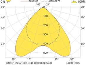 C10-S1 225x1200 LED 4000 830 2xSU