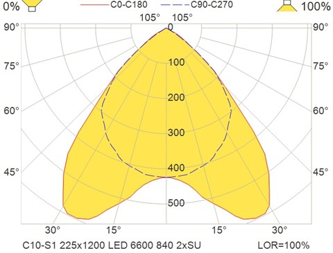 C10-S1 225x1200 LED 6600 840 2xSU