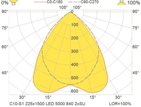 C10-S1 225x1500 LED 5000 840 2xSU