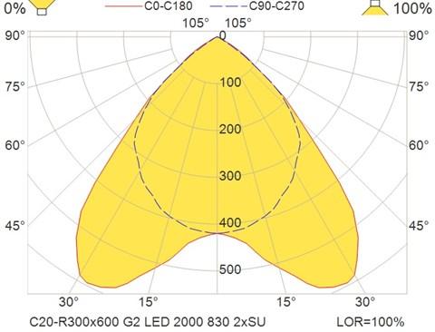 C20-R300x600 G2 LED 2000 830 2xSU
