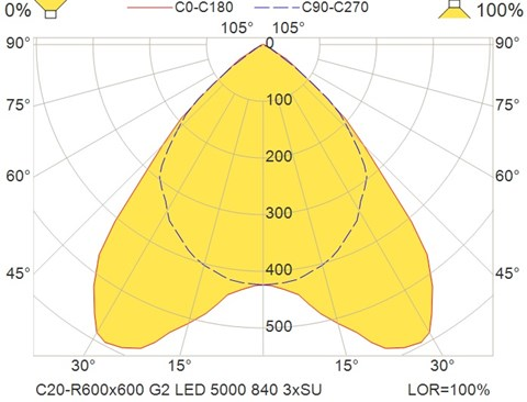 C20-R600x600 G2 LED 5000 840 3xSU