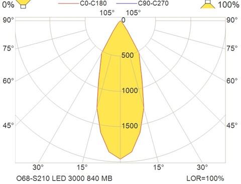 O68-S210 LED 3000 840 MB