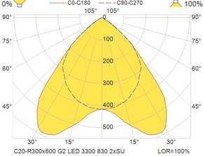 C20-R300x600 G2 LED 3300 830 2xSU