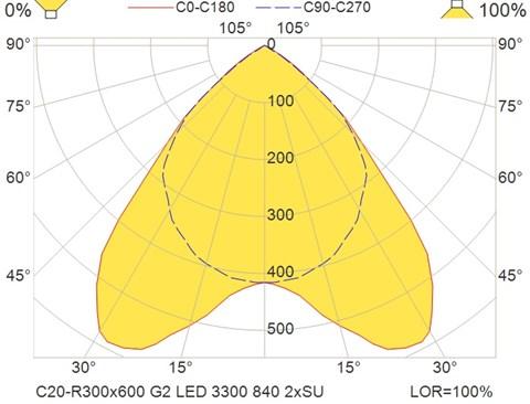 C20-R300x600 G2 LED 3300 840 2xSU